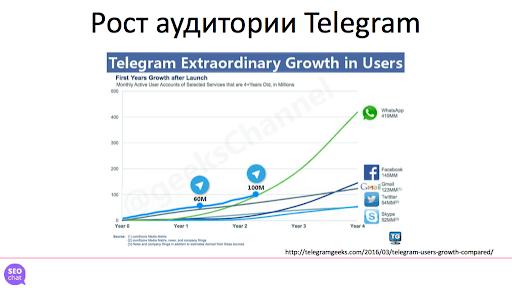 Telegram - динамика роста аудитории